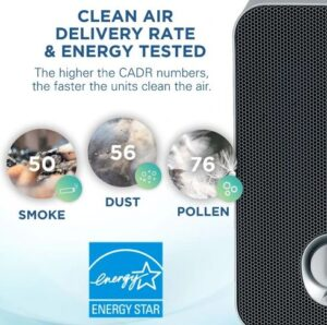 What is ACH in Air Purifiers - GermGuardian AC4100 CADR